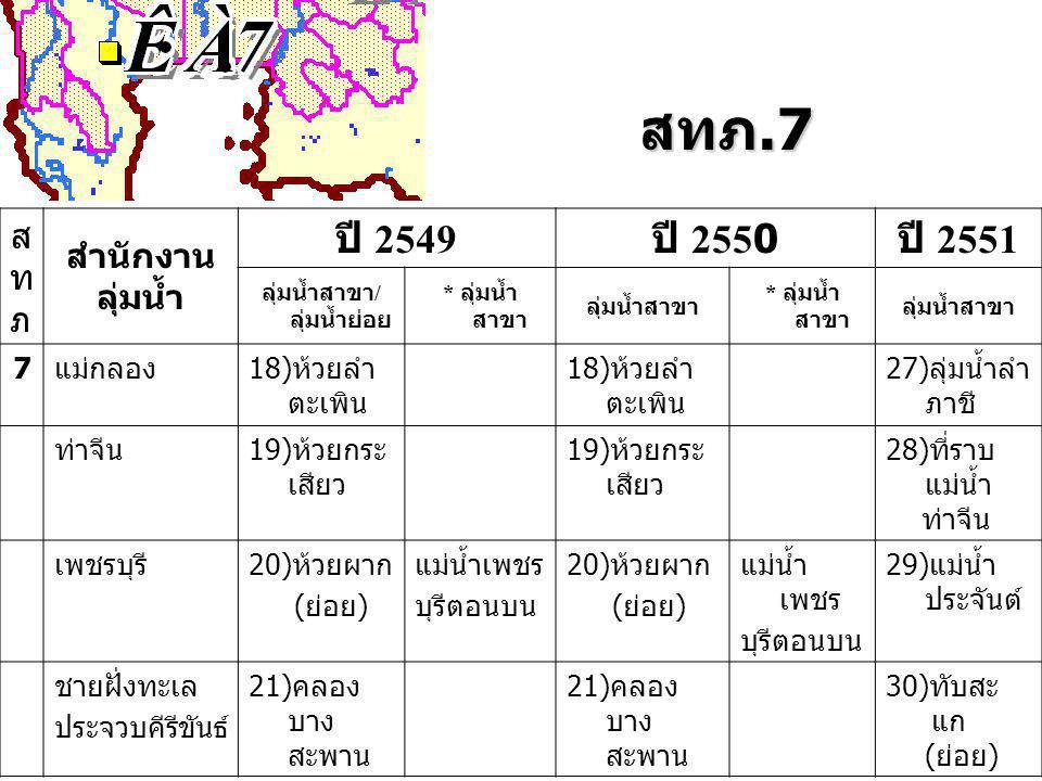 สทภ.7 สทภสทภ สำนักงาน ลุ่มน้ำ ปี 2549 ปี 2550 ปี 2551 ลุ่มน้ำสาขา / ลุ่มน้ำย่อย * ลุ่มน้ำ สาขา ลุ่มน้ำสาขา * ลุ่มน้ำ สาขา ลุ่มน้ำสาขา 7แม่กลอง18)ห้วยลำ ตะเพิน 27)ลุ่มน้ำลำ ภาชี ท่าจีน19)ห้วยกระ เสียว 28)ที่ราบ แม่น้ำ ท่าจีน เพชรบุรี20)ห้วยผาก (ย่อย) แม่น้ำเพชร บุรีตอนบน 20)ห้วยผาก (ย่อย) แม่น้ำ เพชร บุรีตอนบน 29)แม่น้ำ ประจันต์ ชายฝั่งทะเล ประจวบคีรีขันธ์ 21)คลอง บาง สะพาน 30)ทับสะ แก (ย่อย)