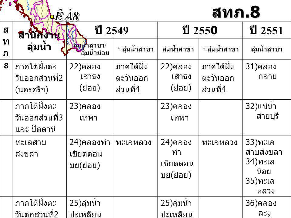 สทภ.8 สทภสทภ สำนักงาน ลุ่มน้ำ ปี 2549 ปี 2550 ปี 2551 ลุ่มน้ำสาขา / ลุ่มน้ำย่อย * ลุ่มน้ำสาขาลุ่มน้ำสาขา * ลุ่มน้ำสาขาลุ่มน้ำสาขา 8 ภาคใต้ฝั่งตะ วันออกส่วนที่2 (นครศรีฯ) 22)คลอง เสาธง (ย่อย) ภาคใต้ฝั่ง ตะวันออก ส่วนที่4 22)คลอง เสาธง (ย่อย) ภาคใต้ฝั่ง ตะวันออก ส่วนที่4 31)คลอง กลาย ภาคใต้ฝั่งตะ วันออกส่วนที่3 และ ปัตตานี 23)คลอง เทพา 23)คลอง เทพา 32)แม่น้ำ สายบุรี ทะเลสาบ สงขลา 24)คลองท่า เชียดตอน บย(ย่อย) ทะเลหลวง24)คลอง ท่า เชียดตอน บย(ย่อย) ทะเลหลวง33)ทะเล สาบสงขลา 34)ทะเล น้อย 35)ทะเล หลวง ภาคใต้ฝั่งตะ วันตกส่วนที่2 25)ลุ่มน้ำ ปะเหลียน 25)ลุ่มน้ำ ปะเหลียน 36)คลอง ละงู