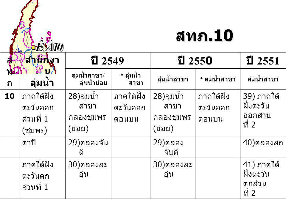 สทภ.10 สทภสทภ สำนักงา น ลุ่มน้ำ ปี 2549 ปี 2550 ปี 2551 ลุ่มน้ำสาขา / ลุ่มน้ำย่อย * ลุ่มน้ำ สาขา ลุ่มน้ำสาขา * ลุ่มน้ำสาขาลุ่มน้ำสาขา 10ภาคใต้ฝั่ง ตะวันออก ส่วนที่ 1 (ชุมพร) 28)ลุ่มน้ำ สาขา คลองชุมพร (ย่อย) ภาคใต้ฝั่ง ตะวันออก ตอนบน 28)ลุ่มน้ำ สาขา คลองชุมพร (ย่อย) ภาคใต้ฝั่ง ตะวันออก ตอนบน 39) ภาคใต้ ฝั่งตะวัน ออกส่วน ที่ 2 ตาปี29)คลองจัน ดี 40)คลองสก ภาคใต้ฝั่ง ตะวันตก ส่วนที่ 1 30)คลองละ อุ่น 41) ภาคใต้ ฝั่งตะวัน ตกส่วน ที่ 2