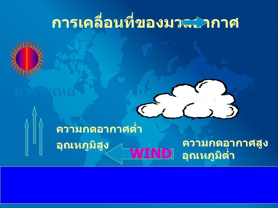 ลักษณะ ภูมิอากาศ สภาพภูมิอากาศของ ประเทศไทยขึ้นอยู่กับ อิทธิพลของลมมรสุม ร่องมรสุม และลมพายุ หมุนที่พัดผ่าน  ลมมรสุม ตะวันออกเฉียงเหนือ  ลมมรสุมตะวันตกเฉียง ใต้  ร่องมรสุมหรือร่องความ กดอากาศต่ำ  ลมพายุหมุน