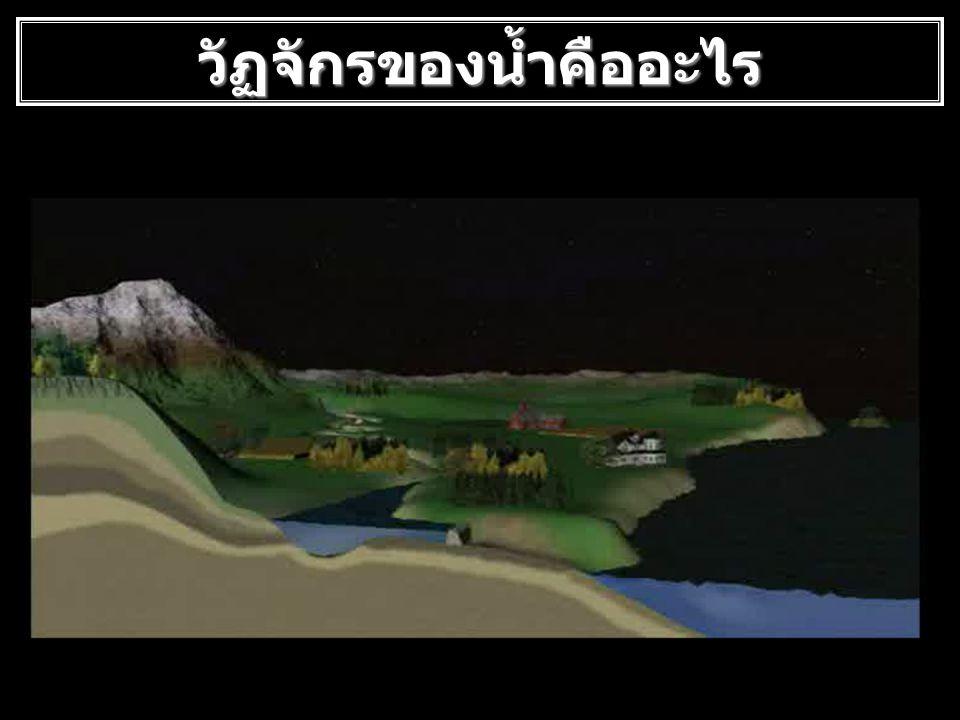 กระบวนการเกิดน้ำท่า กระบวนการเกิดน้ำท่าประกอบ ไปด้วย 1) ฝนที่ตกลงในลำน้ำโดยตรง 2) น้ำผิวดิน 3) น้ำใต้ผิวดิน 4) น้ำใต้ดิน