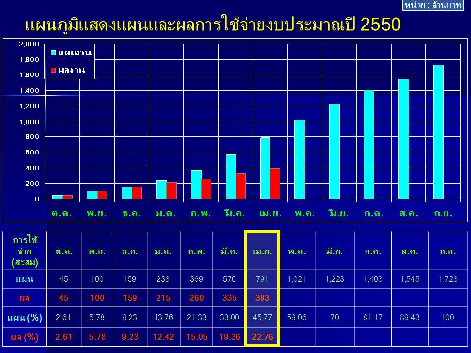 สรุป ลงนามสัญญา งบลงทุน ปีงบฯ 2550 (งบปกติ) สทภ.1-10 เป้าหมาย 347 แห่ง 12.97% ผลงาน 45 แห่ง