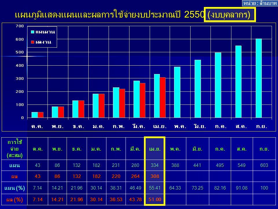 แผนภูมิแสดงแผนและผลการใช้จ่ายงบประมาณปี 2550 (งบบุคลากร) การใช้ จ่าย (สะสม) ต.ค.พ.ย.ธ.ค.ม.ค.ก.พ.มี.ค.เม.ย.พ.ค.มิ.ย.ก.ค.ส.ค.ก.ย.
