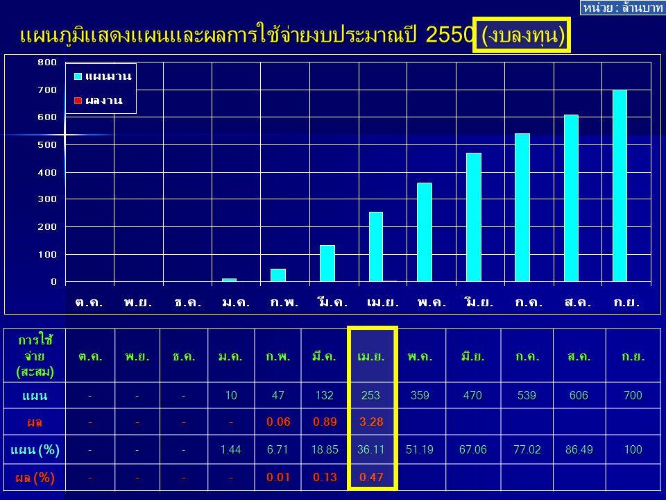 แผนภูมิแสดงแผนและผลการใช้จ่ายงบประมาณปี 2550 (งบลงทุน) การใช้ จ่าย (สะสม) ต.ค.พ.ย.ธ.ค.ม.ค.ก.พ.มี.ค.เม.ย.พ.ค.มิ.ย.ก.ค.ส.ค.ก.ย.