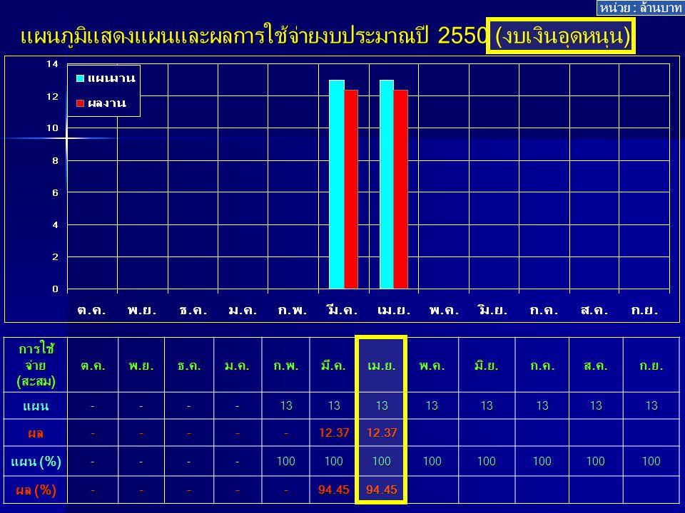 แผนภูมิแสดงแผนและผลการใช้จ่ายงบประมาณปี 2550 (งบเงินอุดหนุน) การใช้ จ่าย (สะสม) ต.ค.พ.ย.ธ.ค.ม.ค.ก.พ.มี.ค.เม.ย.พ.ค.มิ.ย.ก.ค.ส.ค.ก.ย.