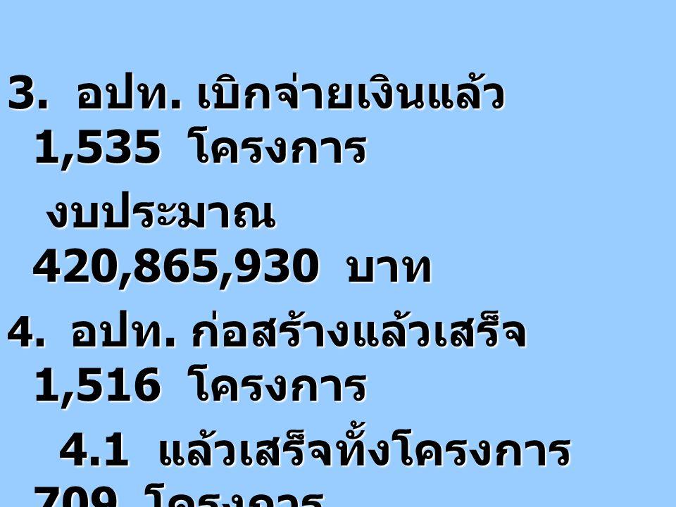 12 3. อปท. เบิกจ่ายเงินแล้ว 1,535 โครงการ งบประมาณ 420,865,930 บาท งบประมาณ 420,865,930 บาท 4. อปท. ก่อสร้างแล้วเสร็จ 1,516 โครงการ 4.1 แล้วเสร็จทั้งโ