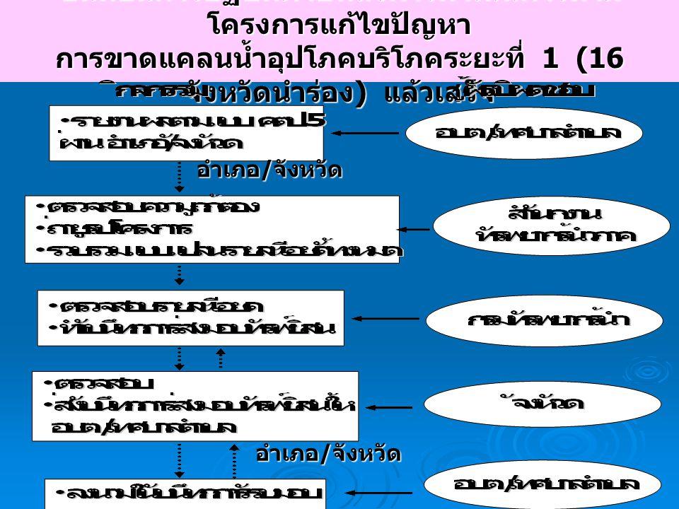 14 ขั้นตอนการปฏิบัติภายหลังการดำเนินการตาม โครงการแก้ไขปัญหา การขาดแคลนน้ำอุปโภคบริโภคระยะที่ 1 (16 จังหวัดนำร่อง ) แล้วเสร็จ อำเภอ / จังหวัด