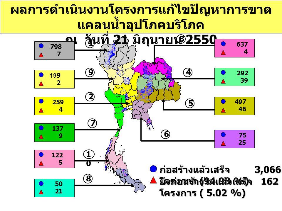 ผลการดำเนินงานโครงการแก้ไขปัญหาการขาด แคลนน้ำอุปโภคบริโภค ณ วันที่ 21 มิถุนายน 2550 ก่อสร้างแล้วเสร็จ 3,066 โครงการ (94.98 %) ยังก่อสร้างไม่แล้วเสร็จ 162 โครงการ ( 5.02 %) 798 7 259 4 199 2 137 9 122 5 50 21 637 4 292 39 75 25 497 46 1 9 2 7 1010 8 3 4 5 6