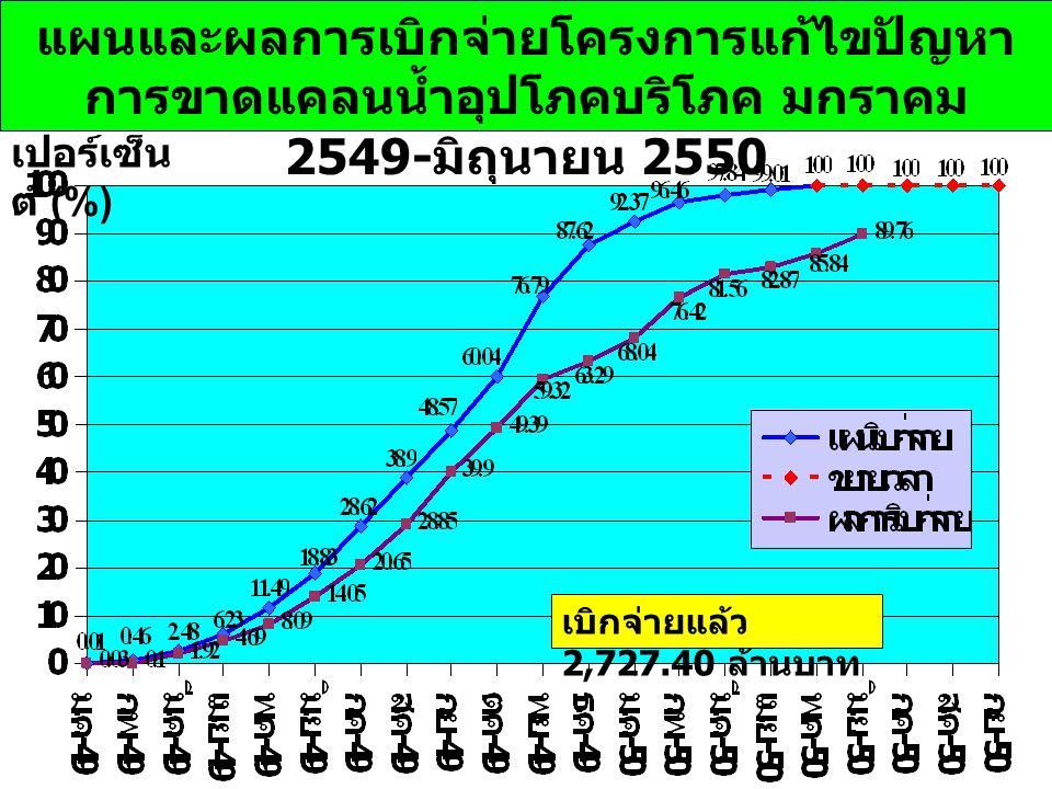 แผนและผลการเบิกจ่ายโครงการแก้ไขปัญหา การขาดแคลนน้ำอุปโภคบริโภค มกราคม 2549- มิถุนายน 2550 เบิกจ่ายแล้ว 2,727.40 ล้านบาท เปอร์เซ็น ต์ (%)