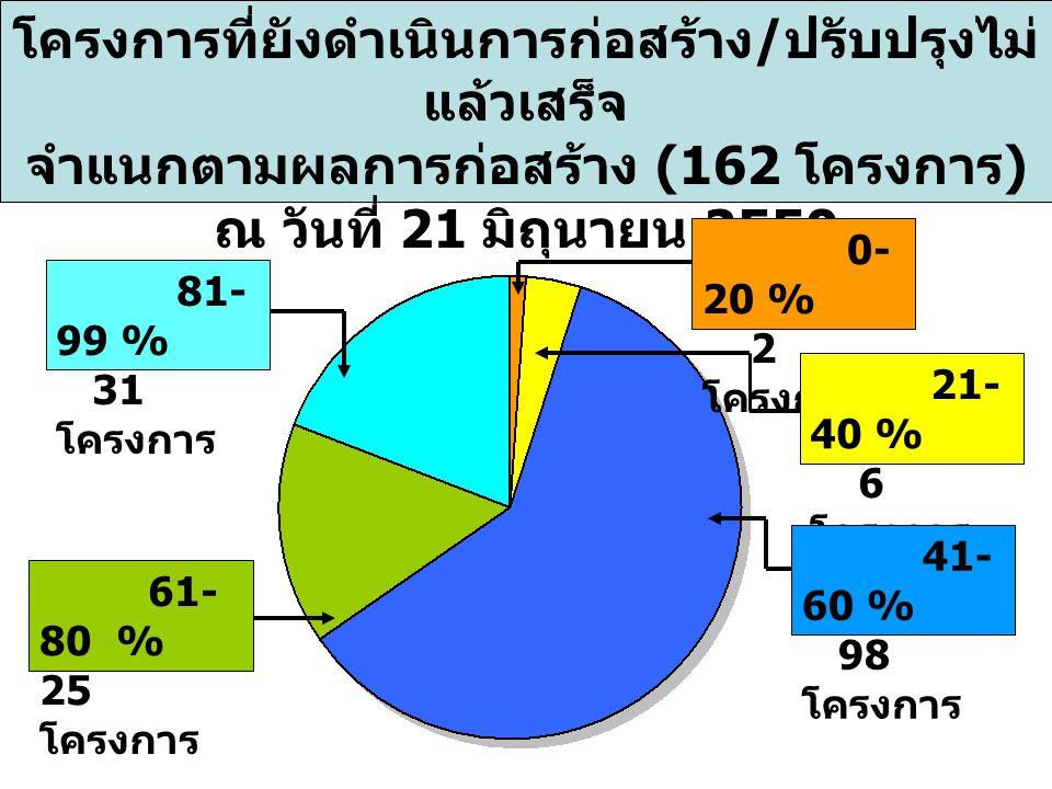 โครงการที่ยังดำเนินการก่อสร้าง / ปรับปรุงไม่ แล้วเสร็จ จำแนกตามผลการก่อสร้าง (162 โครงการ ) ณ วันที่ 21 มิถุนายน 2550 0- 20 % 2 โครงการ 21- 40 % 6 โครงการ 41- 60 % 98 โครงการ 61- 80 % 25 โครงการ 81- 99 % 31 โครงการ