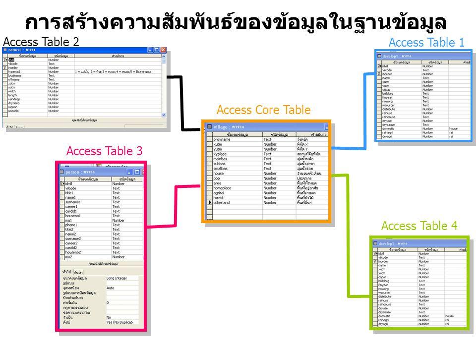 การสร้างความสัมพันธ์ของข้อมูลในฐานข้อมูล Access Table 2 Access Table 3 Access Table 4 Access Table 1 Access Core Table