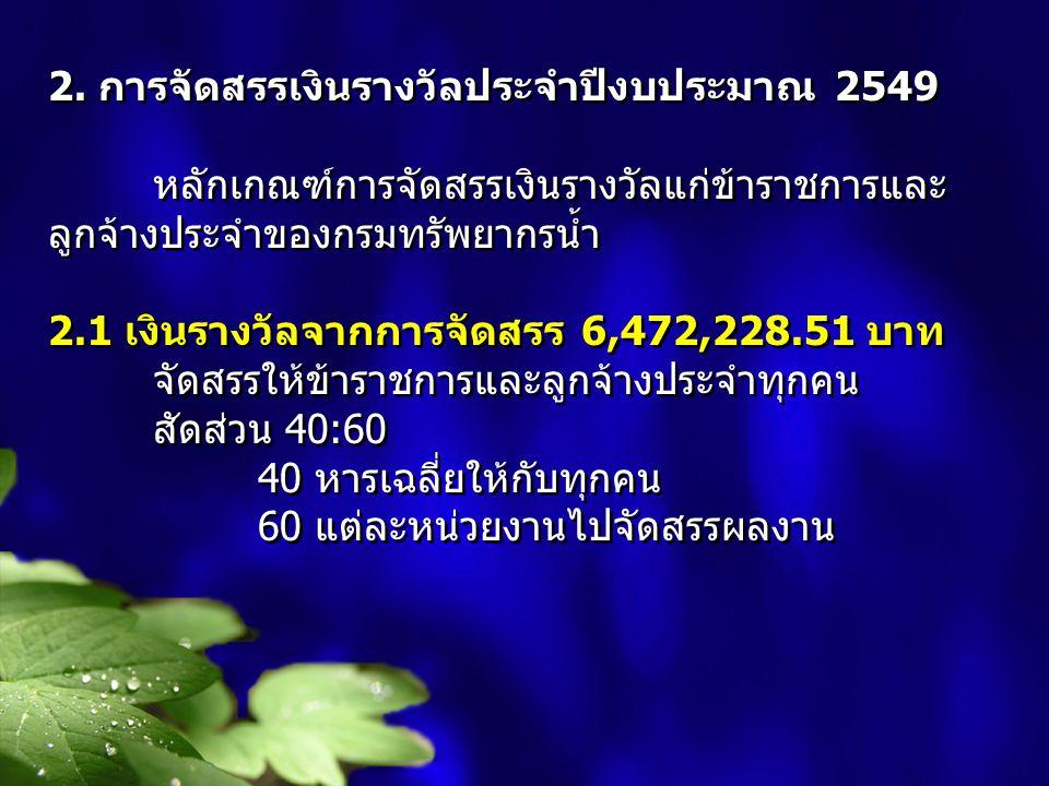 2. การจัดสรรเงินรางวัลประจำปีงบประมาณ 2549 หลักเกณฑ์การจัดสรรเงินรางวัลแก่ข้าราชการและ ลูกจ้างประจำของกรมทรัพยากรน้ำ 2.1 เงินรางวัลจากการจัดสรร 6,472,