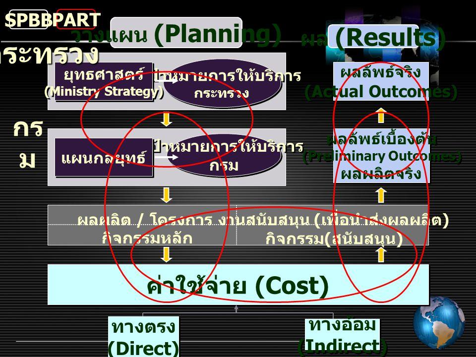 เป้าหมายการให้บริการ กรม เป้าหมายการให้บริการ กระทรวง แผนกลยุทธ์ ยุทธศาสตร์ (Ministry Strategy) ค่าใช้จ่าย (Cost) ผลผลิต / โครงการ กิจกรรมหลัก งานสนับ