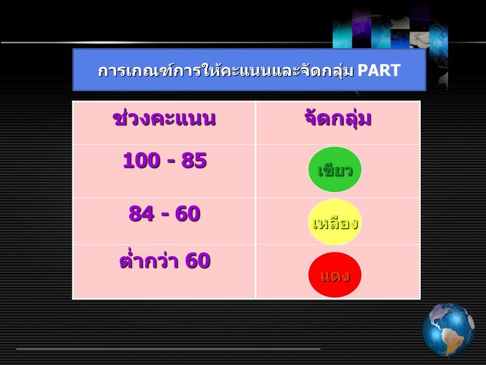ช่วงคะแนนจัดกลุ่ม 100 - 85 84 - 60 ต่ำกว่า 60 เหลือง แดง เขียว การเกณฑ์การให้คะแนนและจัดกลุ่ม การเกณฑ์การให้คะแนนและจัดกลุ่ม PART