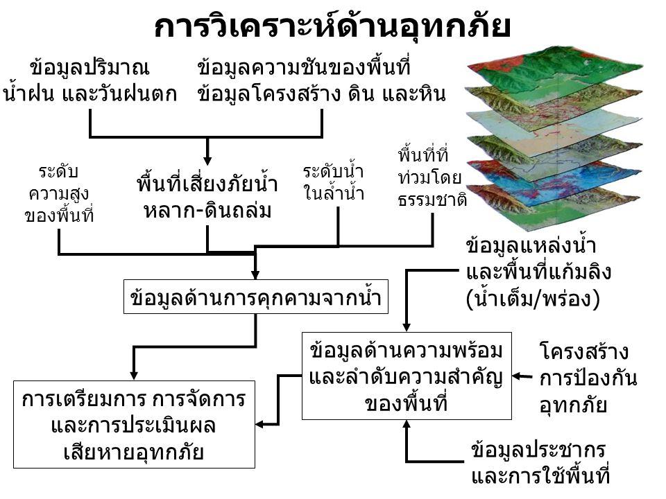 การวิเคราะห์ด้านอุทกภัย ระดับน้ำ ในล้ำน้ำ ข้อมูลด้านความพร้อม และลำดับความสำคัญ ของพื้นที่ ข้อมูลปริมาณ น้ำฝน และวันฝนตก ข้อมูลความชันของพื้นที่ ข้อมูลโครงสร้าง ดิน และหิน ข้อมูลประชากร และการใช้พื้นที่ พื้นที่เสี่ยงภัยน้ำ หลาก-ดินถล่ม ข้อมูลด้านการคุกคามจากน้ำ การเตรียมการ การจัดการ และการประเมินผล เสียหายอุทกภัย ข้อมูลแหล่งน้ำ และพื้นที่แก้มลิง (น้ำเต็ม/พร่อง) ระดับ ความสูง ของพื้นที่ พื้นที่ที่ ท่วมโดย ธรรมชาติ โครงสร้าง การป้องกัน อุทกภัย