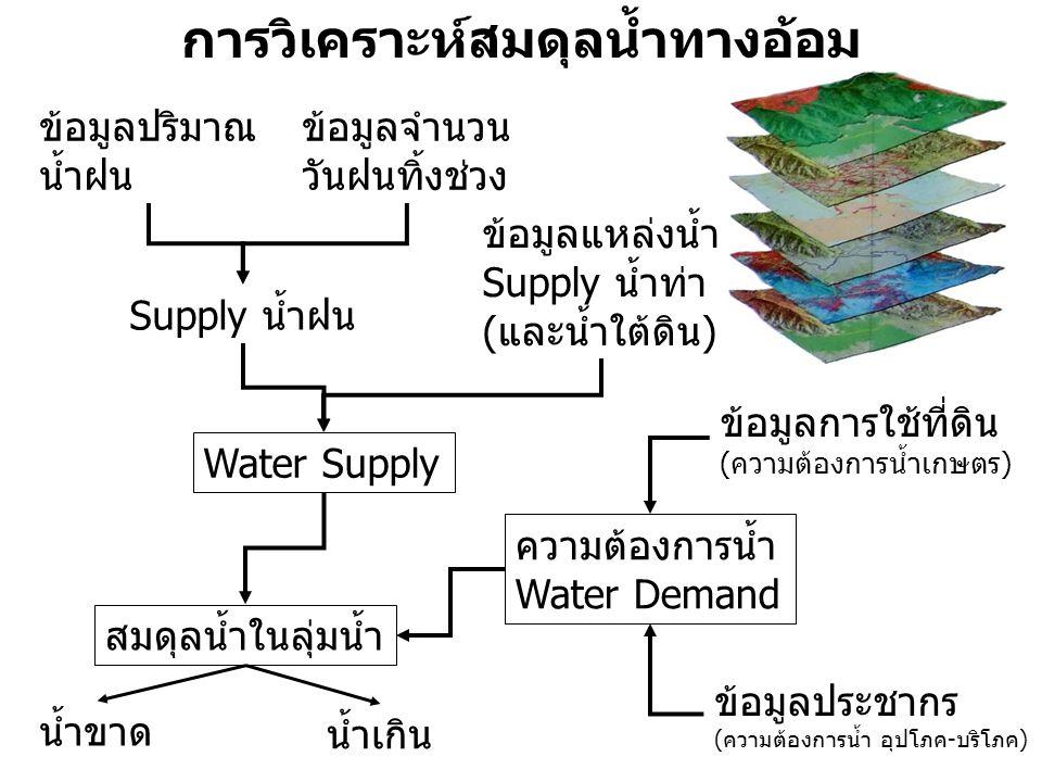 การวิเคราะห์สมดุลน้ำทางอ้อม ข้อมูลแหล่งน้ำ Supply น้ำท่า (และน้ำใต้ดิน) ความต้องการน้ำ Water Demand ข้อมูลปริมาณ น้ำฝน ข้อมูลการใช้ที่ดิน (ความต้องการน้ำเกษตร) ข้อมูลจำนวน วันฝนทิ้งช่วง ข้อมูลประชากร (ความต้องการน้ำ อุปโภค-บริโภค) Supply น้ำฝน Water Supply สมดุลน้ำในลุ่มน้ำ น้ำขาด น้ำเกิน