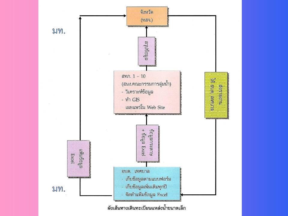 ตัวอย่างเครื่องมือที่ใช้การวิเคราะห์ข้อมูล 1 ตารางคำนวณ เช่น EXCEL 2 ฐานข้อมูลเชิงสัมพันธ์ เช่น ACCESS,SQL 3 ระบบสารสนเทศภูมิศาสตร์ ( ระบบข้อมูลเชิงพื้นที่ และ ฐานข้อมูลเชิงสัมพันธ์ ) เช่น ARCVIEW