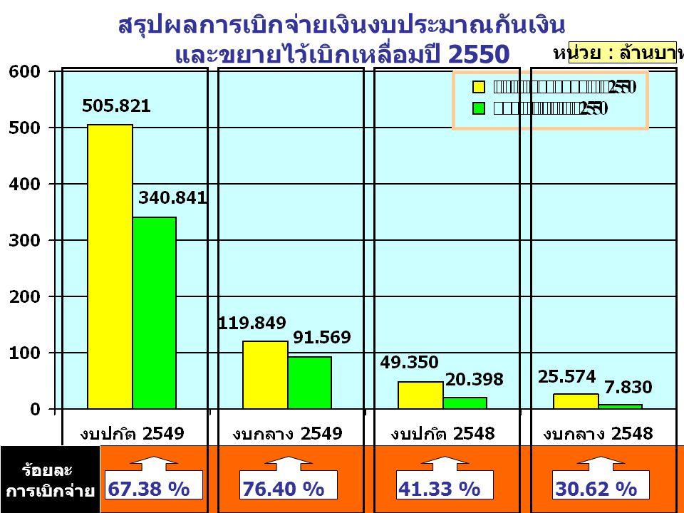 สรุปผลการเบิกจ่ายเงินงบประมาณกันเงิน และขยายไว้เบิกเหลื่อมปี 2550 หน่วย : ล้านบาท 67.38 % ร้อยละ การเบิกจ่าย 76.40 %41.33 %30.62 %