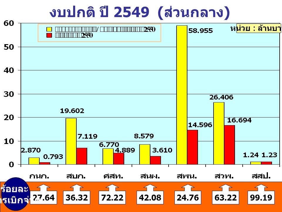 งบปกติ ปี 2549 (ส่วนกลาง) หน่วย : ล้านบาท 27.6436.3272.2242.0824.7663.22 ร้อยละ การเบิกจ่าย 99.19
