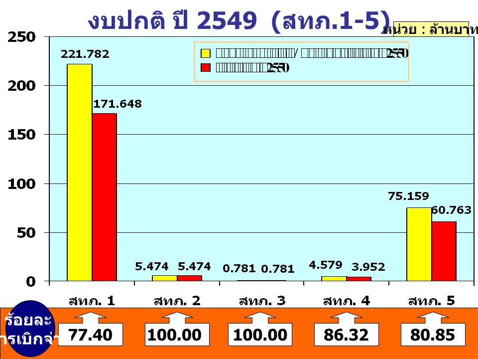 งบปกติ ปี 2549 (สทภ.1-5) หน่วย : ล้านบาท 77.40100.00 86.3280.85 ร้อยละ การเบิกจ่าย