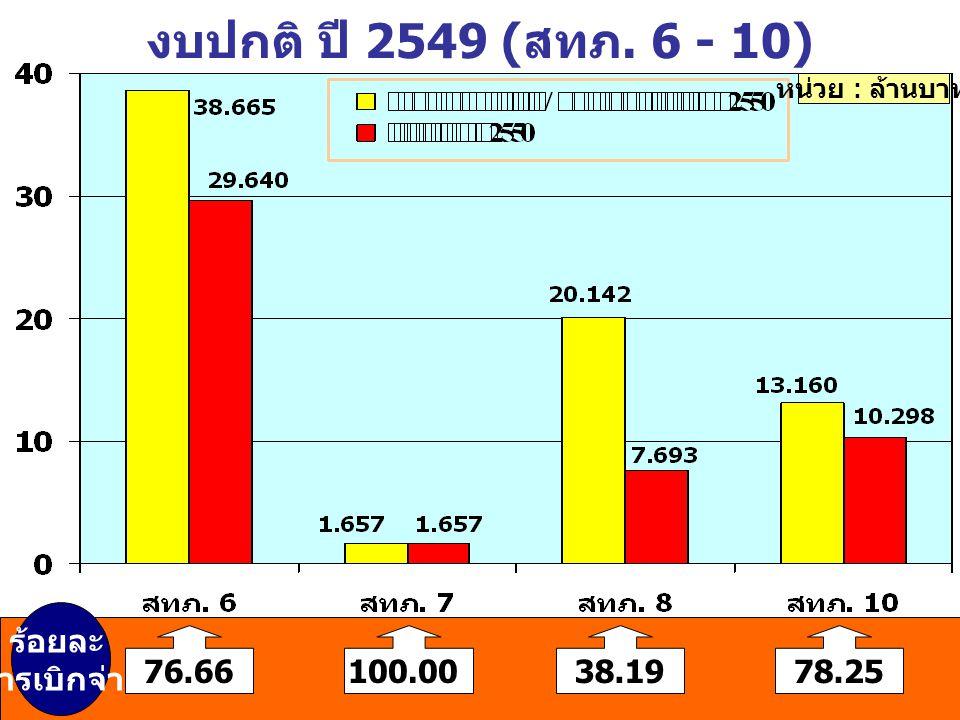 งบปกติ ปี 2549 (สทภ. 6 - 10) หน่วย : ล้านบาท 76.66100.0038.1978.25 ร้อยละ การเบิกจ่าย