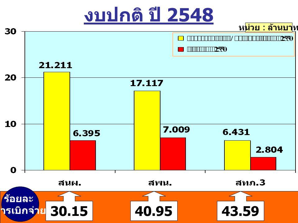 งบปกติ ปี 2548 หน่วย : ล้านบาท 30.1540.9543.59 ร้อยละ การเบิกจ่าย