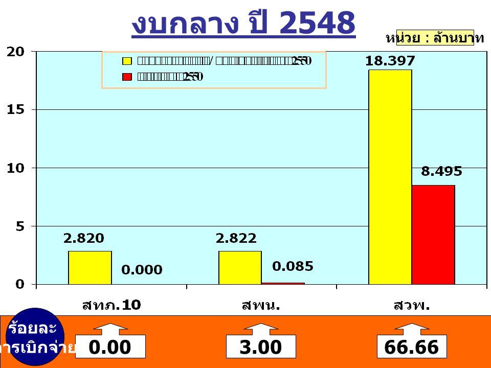 งบกลาง ปี 2548 หน่วย : ล้านบาท 0.0066.66 ร้อยละ การเบิกจ่าย 3.00