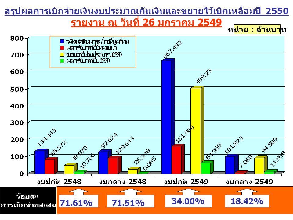 สรุปผลการเบิกจ่ายเงินงบประมาณกันเงินและขยายไว้เบิกเหลื่อมปี 2550 รายงาน ณ วันที่ 26 มกราคม 2549 หน่วย : ล้านบาท 71.51% 18.42% 71.61% 34.00% ร้อยละ การเบิกจ่ายสะสม
