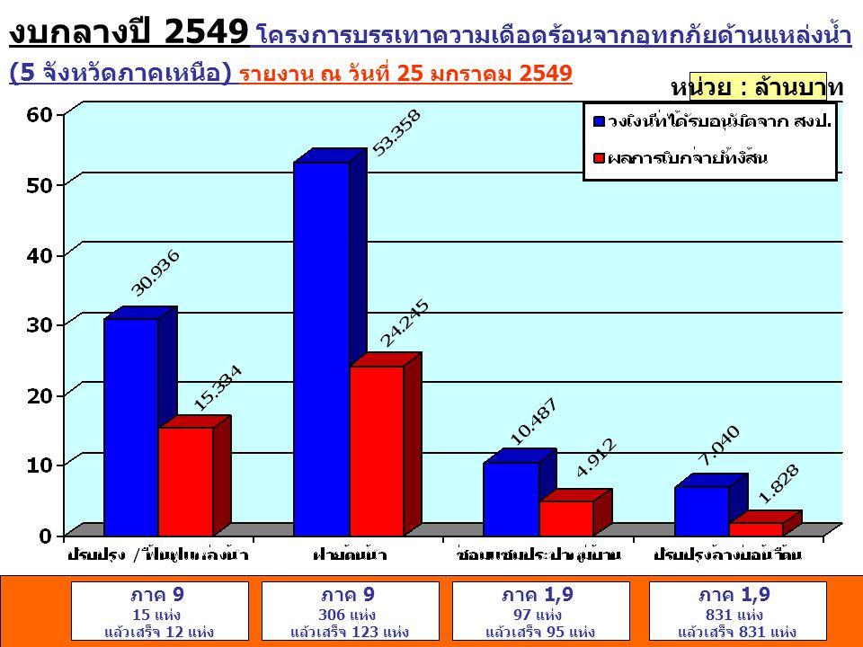 งบกลางปี 2550 โครงการช่วยเหลือผู้ประสบอุทกภัยและบูรณะฟื้นฟูความ เสียหายในพื้นที่ 47 จังหวัด รายงาน ณ วันที่ 25 มกราคม 2549 หน่วย : ล้านบาท