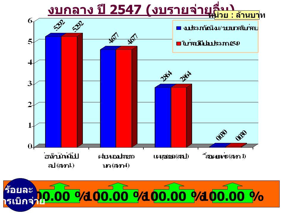 งบกลาง ปี 2547 ( งบรายจ่ายอื่น ) หน่วย : ล้านบาท 100.00 % ร้อยละ การเบิกจ่าย