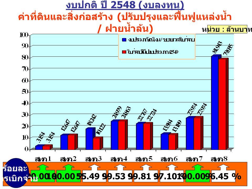 งบปกติ ปี 2548 ( งบลงทุน ) ค่าที่ดินและสิ่งก่อสร้าง ( ปรับปรุงและฟื้นฟูแหล่งน้ำ / ฝายน้ำล้น ) หน่วย : ล้านบาท 100.00 % 55.49 %99.53 %99.81 %97.10 %100