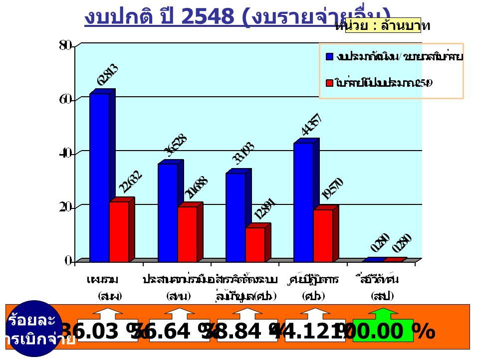 งบปกติ ปี 2548 ( งบรายจ่ายอื่น ) หน่วย : ล้านบาท 36.03 %56.64 %38.84 %44.12 %100.00 % ร้อยละ การเบิกจ่าย