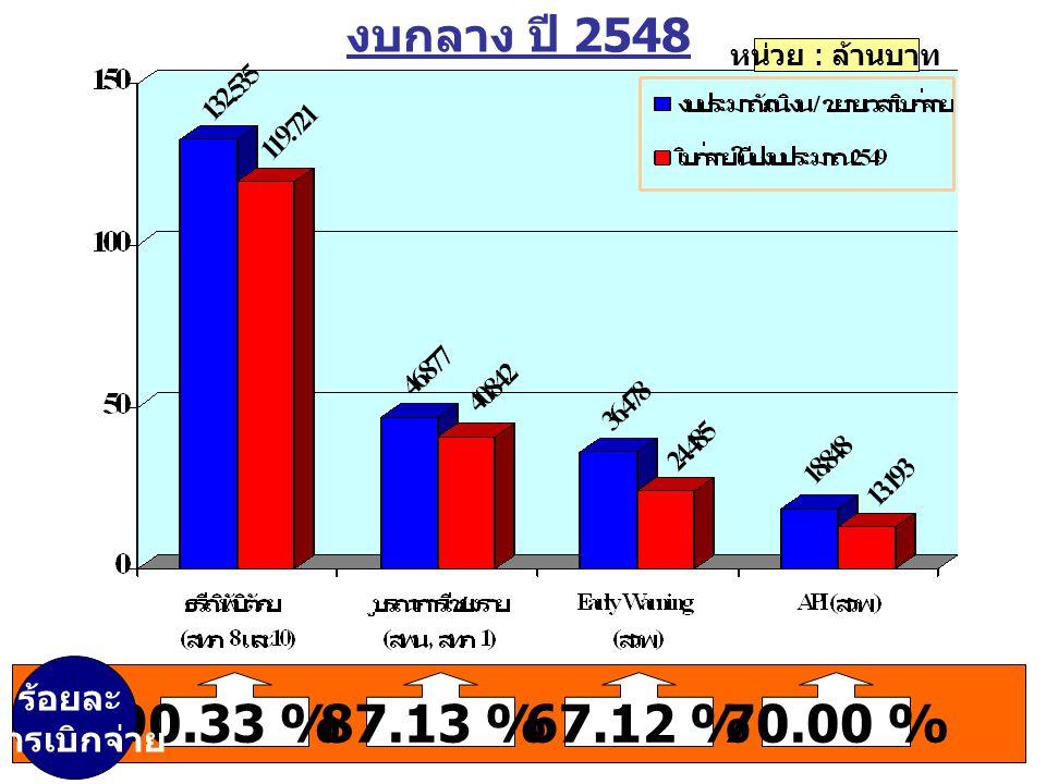 งบกลาง ปี 2548 หน่วย : ล้านบาท 90.33 %87.13 %67.12 %70.00 % ร้อยละ การเบิกจ่าย