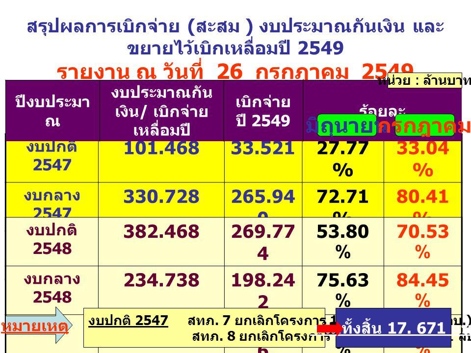 สรุปผลการเบิกจ่าย ( สะสม ) งบประมาณกันเงิน และ ขยายไว้เบิกเหลื่อมปี 2549 รายงาน ณ วันที่ 26 กรกฎาคม 2549 งบปกติ 2547 101.46833.52127.77 % 33.04 % งบกล