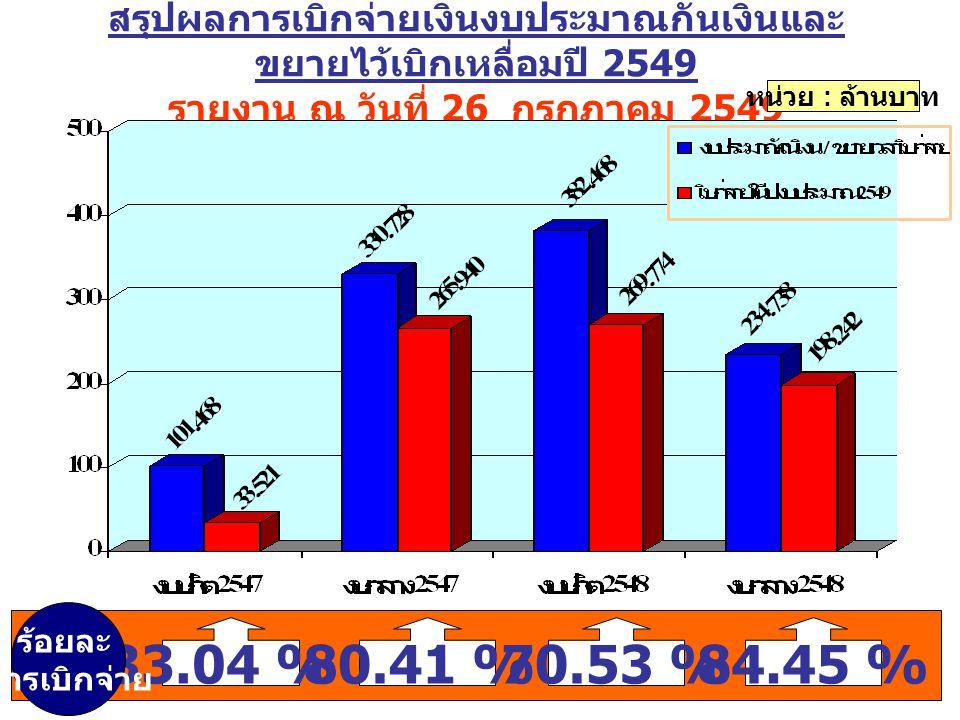 สรุปผลการเบิกจ่ายเงินงบประมาณกันเงินและ ขยายไว้เบิกเหลื่อมปี 2549 รายงาน ณ วันที่ 26 กรกฎาคม 2549 หน่วย : ล้านบาท 33.04 %80.41 %70.53 %84.45 % ร้อยละ