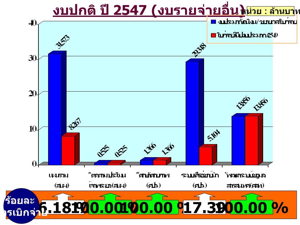 งบปกติ ปี 2547 ( งบรายจ่ายอื่น ) หน่วย : ล้านบาท 26.18 %100.00 % 17.39100.00 % ร้อยละ การเบิกจ่าย