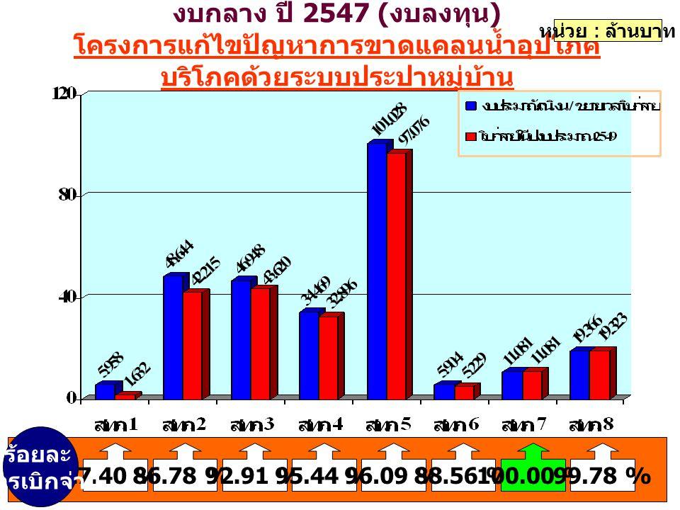 งบกลาง ปี 2547 ( งบลงทุน ) โครงการแก้ไขปัญหาการขาดแคลนน้ำอุปโภค บริโภคด้วยระบบประปาหมู่บ้าน หน่วย : ล้านบาท 27.40 %86.78 %92.91 %95.44 %96.09 %88.56 %