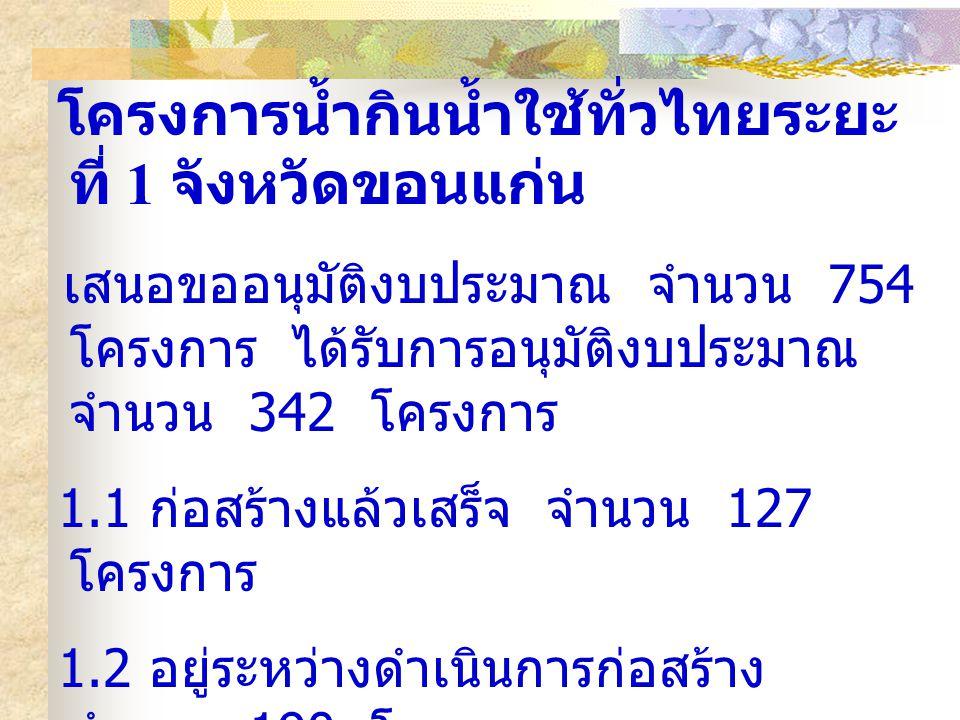 โครงการน้ำกินน้ำใช้ทั่วไทยระยะ ที่ 1 จังหวัดขอนแก่น เสนอขออนุมัติงบประมาณ จำนวน 754 โครงการ ได้รับการอนุมัติงบประมาณ จำนวน 342 โครงการ 1.1 ก่อสร้างแล้วเสร็จ จำนวน 127 โครงการ 1.2 อยู่ระหว่างดำเนินการก่อสร้าง จำนวน 190 โครงการ 1.3 อยู่ระหว่างจัดทำสัญญาจ้าง จำนวน 6 โครงการ 1.4 อยู่ระหว่างดำเนินการจัดซื้อจัดจ้าง จำนวน 19 โครงการ