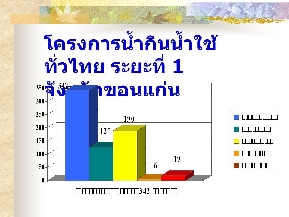 โครงการน้ำกินน้ำใช้ ทั่วไทย ระยะที่ 1 จังหวัดขอนแก่น