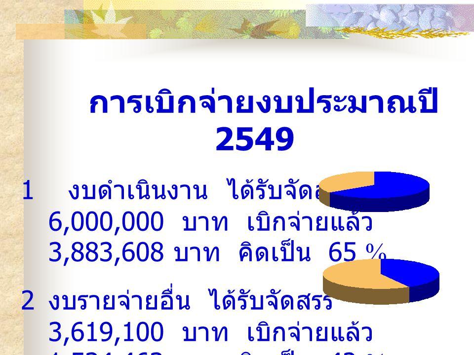 การเบิกจ่ายงบประมาณปี 2549 1 งบดำเนินงาน ได้รับจัดสรร 6,000,000 บาท เบิกจ่ายแล้ว 3,883,608 บาท คิดเป็น 65 % 2 งบรายจ่ายอื่น ได้รับจัดสรร 3,619,100 บาท เบิกจ่ายแล้ว 1,534,463 บาท คิดเป็น 42 %