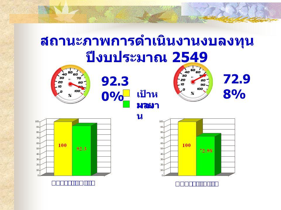 92.3 0% 72.9 8% เป้าห มาย ผลงา น สถานะภาพการดำเนินงานงบลงทุน ปีงบประมาณ 2549