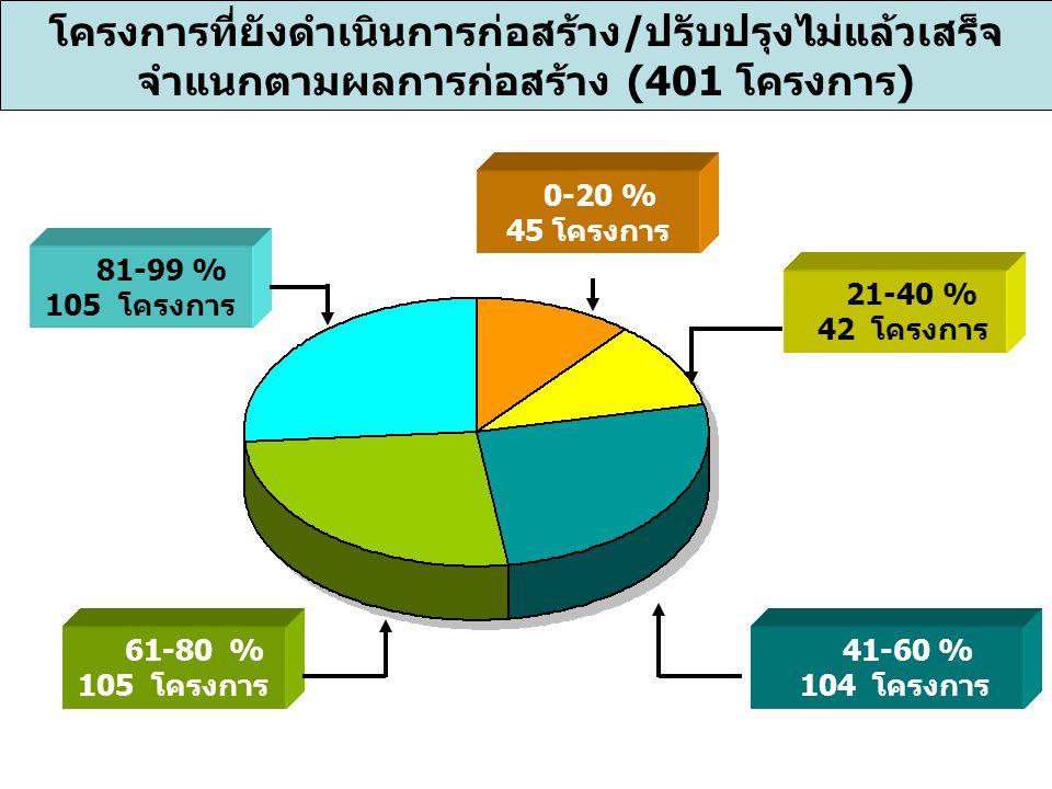 โครงการที่ยังดำเนินการก่อสร้าง/ปรับปรุงไม่แล้วเสร็จ จำแนกตามผลการก่อสร้าง (401 โครงการ) 0-20 % 45 โครงการ 21-40 % 42 โครงการ 41-60 % 104 โครงการ 61-80 % 105 โครงการ 81-99 % 105 โครงการ