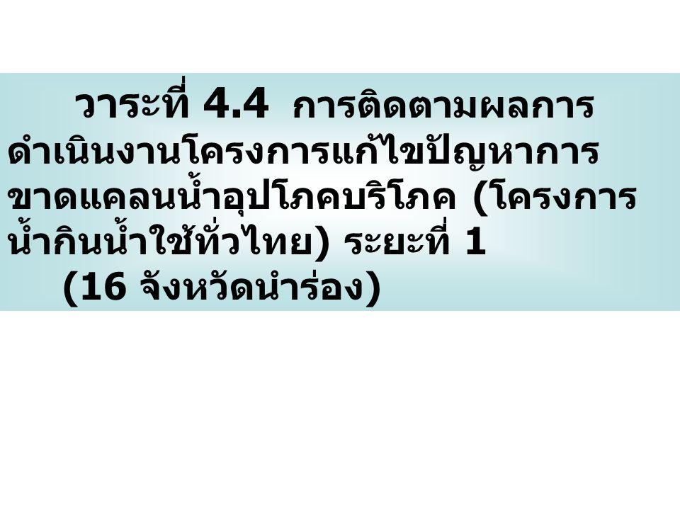 วาระที่ 4.4 การติดตามผลการ ดำเนินงานโครงการแก้ไขปัญหาการ ขาดแคลนน้ำอุปโภคบริโภค (โครงการ น้ำกินน้ำใช้ทั่วไทย) ระยะที่ 1 (16 จังหวัดนำร่อง)