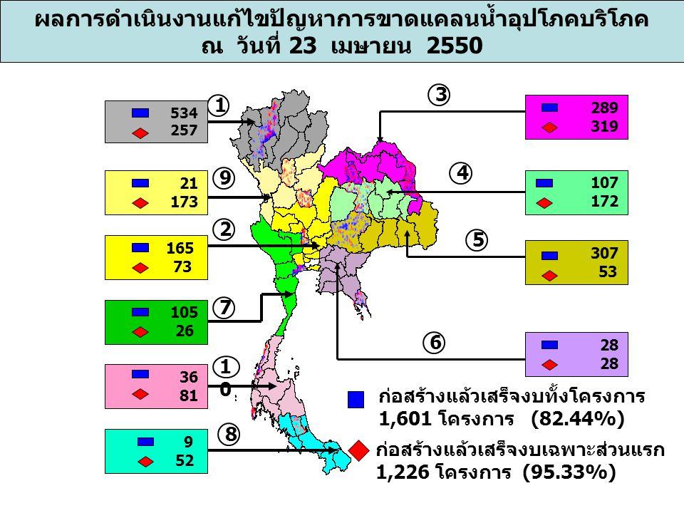 ผลการดำเนินงานแก้ไขปัญหาการขาดแคลนน้ำอุปโภคบริโภค ณ วันที่ 23 เมษายน 2550 ก่อสร้างแล้วเสร็จงบทั้งโครงการ 1,601 โครงการ (82.44%) ก่อสร้างแล้วเสร็จงบเฉพาะส่วนแรก 1,226 โครงการ (95.33%) 289 319 107 172 28 28 307 53 1 9 2 7 1010 8 3 4 5 6 165 73 21 173 105 26 36 81 9 52 534 257