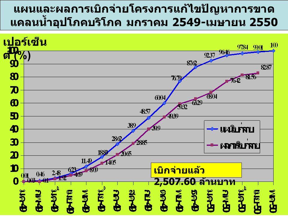 แผนและผลการเบิกจ่ายโครงการแก้ไขปัญหาการขาด แคลนน้ำอุปโภคบริโภค มกราคม 2549-เมษายน 2550 เบิกจ่ายแล้ว 2,507.60 ล้านบาท เปอร์เซ็น ต์ (%)