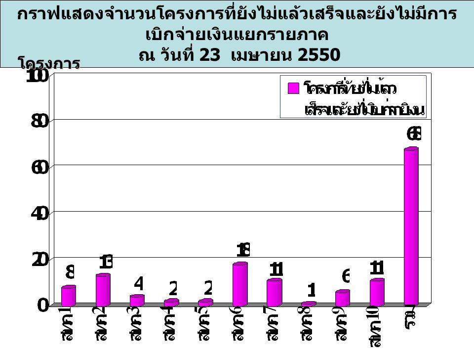 กราฟแสดงจำนวนโครงการที่ยังไม่แล้วเสร็จและยังไม่มีการ เบิกจ่ายเงินแยกรายภาค ณ วันที่ 23 เมษายน 2550 โครงการ