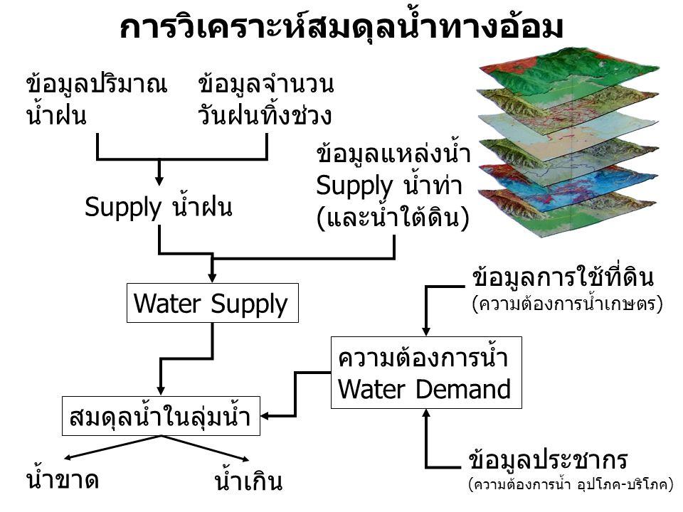 การวิเคราะห์สมดุลน้ำทางอ้อม ข้อมูลแหล่งน้ำ Supply น้ำท่า (และน้ำใต้ดิน) ความต้องการน้ำ Water Demand ข้อมูลปริมาณ น้ำฝน ข้อมูลการใช้ที่ดิน (ความต้องการ
