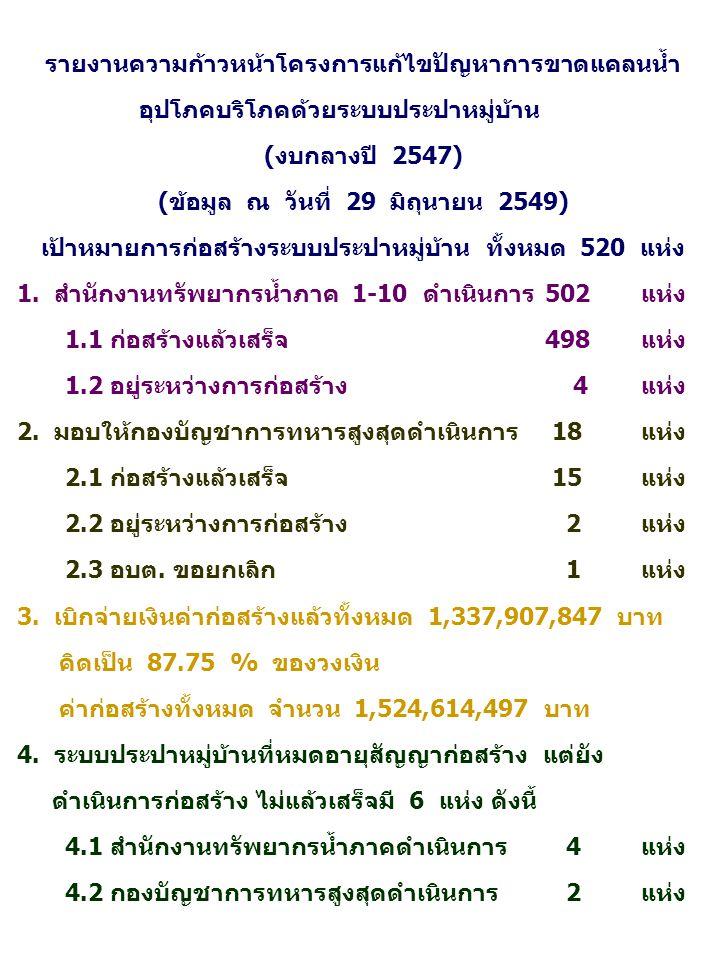 รายงานความก้าวหน้าโครงการแก้ไขปัญหาการขาดแคลนน้ำ อุปโภคบริโภคด้วยระบบประปาหมู่บ้าน (งบกลางปี 2547) (ข้อมูล ณ วันที่ 29 มิถุนายน 2549) เป้าหมายการก่อสร