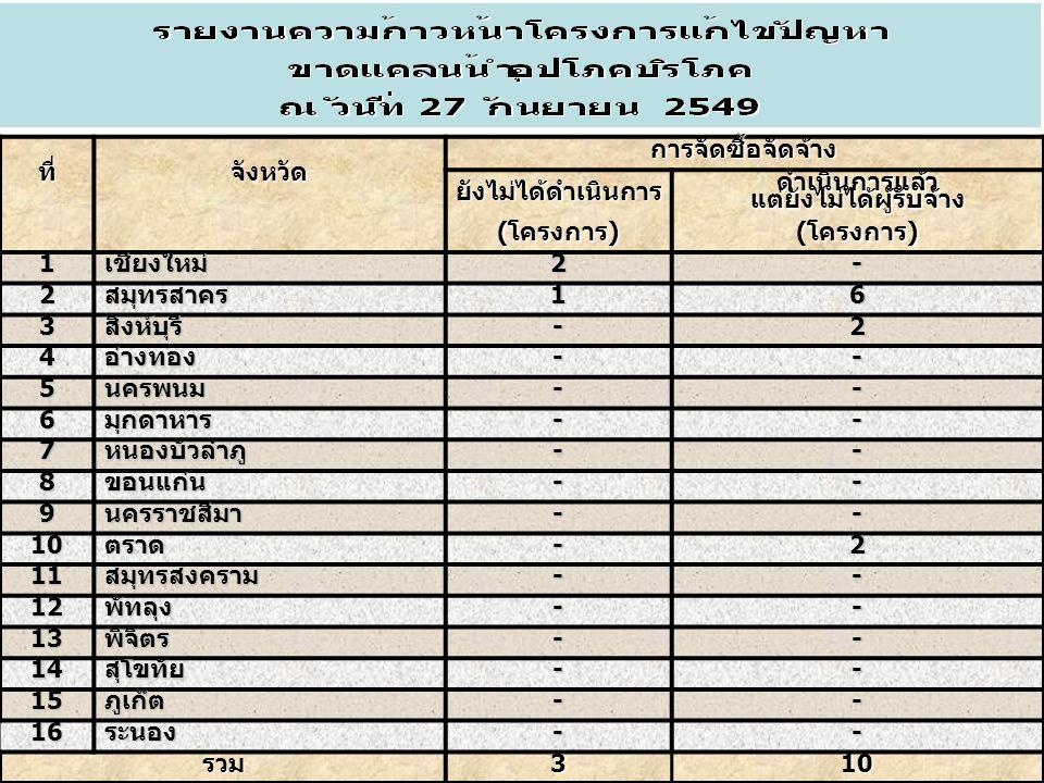 10ที่ จังหวัด การจัดซื้อจัดจ้างยังไม่ได้ดำเนินการดำเนินการแล้วแต่ยังไม่ได้ผู้รับจ้าง (โครงการ)(โครงการ) 1เชียงใหม่2- 2สมุทรสาคร16 3สิงห์บุรี-2 4อ่างทอง-- 5นครพนม-- 6มุกดาหาร-- 7หนองบัวลำภู-- 8ขอนแก่น-- 9นครราชสีมา-- 10ตราด-2 11สมุทรสงคราม-- 12พัทลุง-- 13พิจิตร-- 14สุโขทัย-- 15ภูเก็ต-- 16ระนอง-- รวม310
