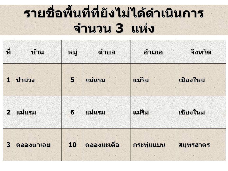 11 รายชื่อพื้นที่ที่ยังไม่ได้ดำเนินการ จำนวน 3 แห่ง ที่บ้านหมู่ตำบลอำเภอจังหวัด1ป่าม่วง5แม่แรมแม่ริมเชียงใหม่ 2แม่แรม6แม่แรมแม่ริมเชียงใหม่ 3คลองตาเฉย10คลองมะเดื่อกระทุ่มแบนสมุทรสาคร